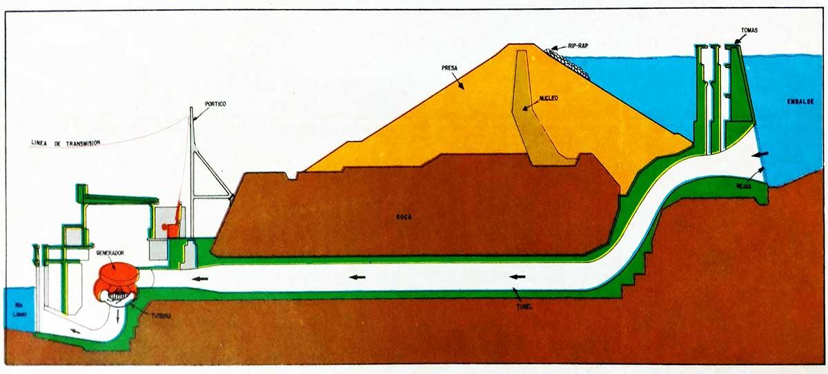 Esquema del circuito hidráulico en la represa El Chocón.